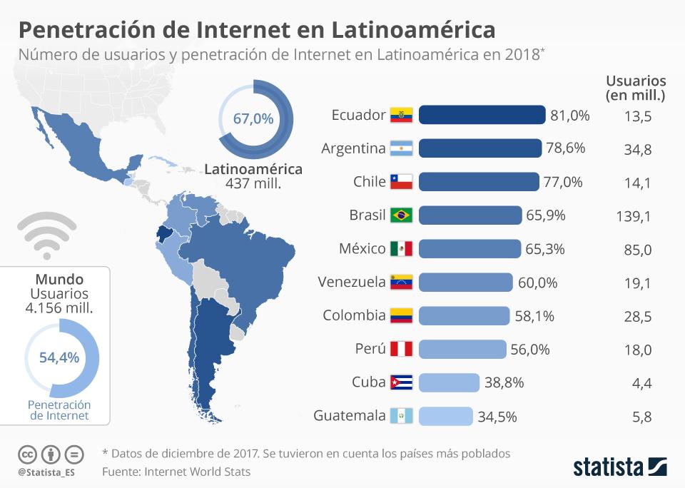 statista_internet_latinoamerica